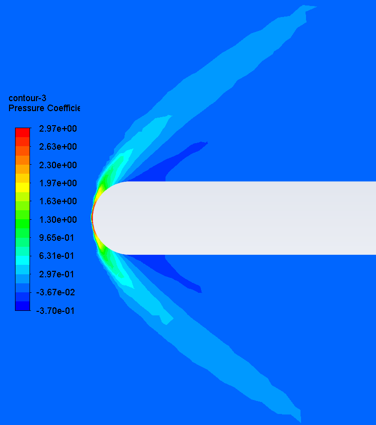 Flow at M = 0.5